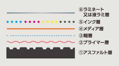 アスファルト印刷 従来の基本パターン