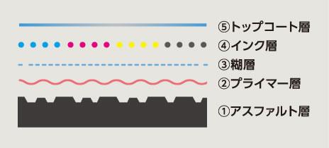 アスファルト印刷 SPUV.Proの基本パターン